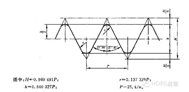 而密封用圆锥管螺纹(r)则在圆柱管螺纹基础上按1:16的锥度进行技术